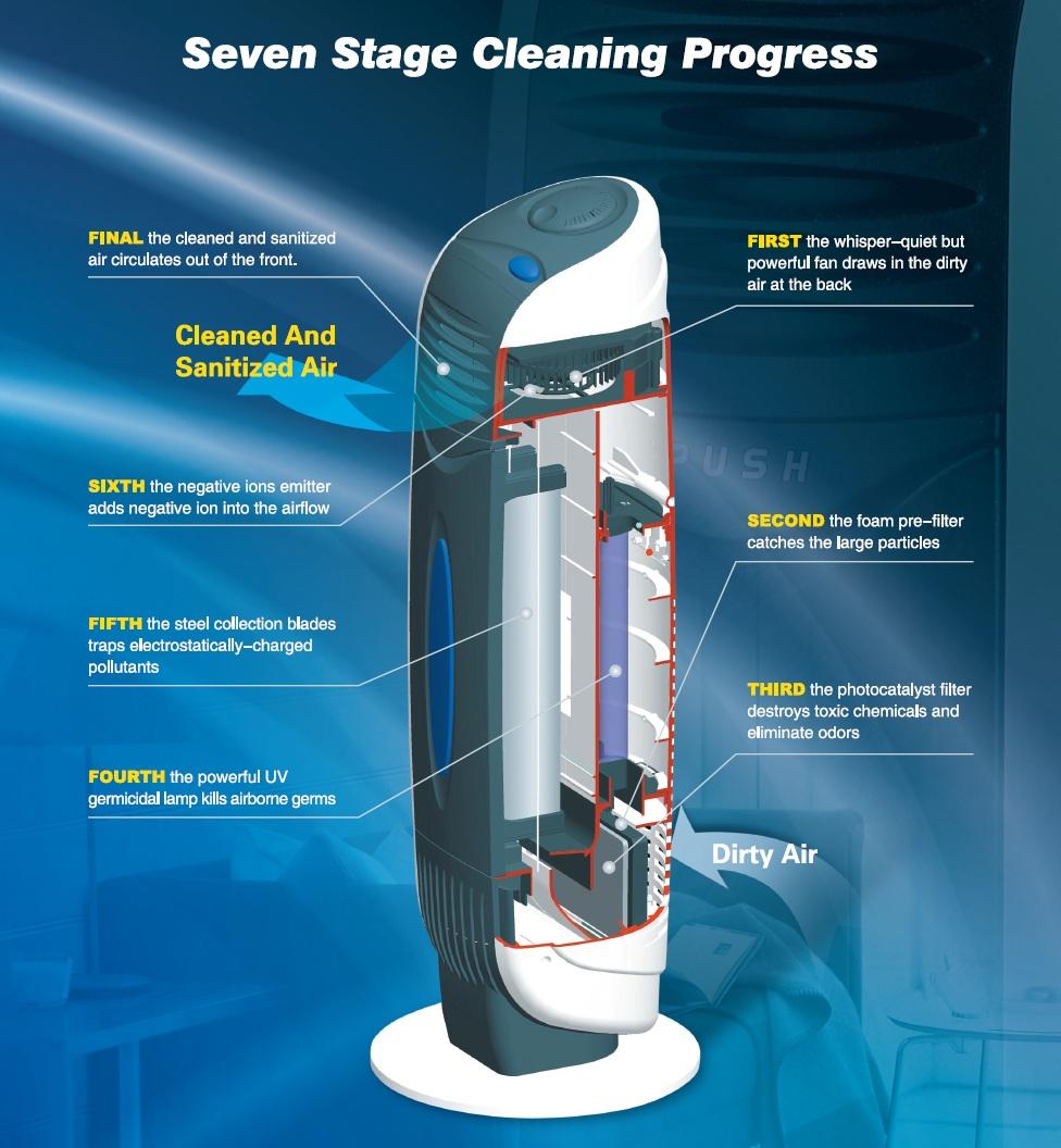 purificateur d air ioniseur uv plasma ca 388 purificateurs et humidificateurs d air de clean. Black Bedroom Furniture Sets. Home Design Ideas