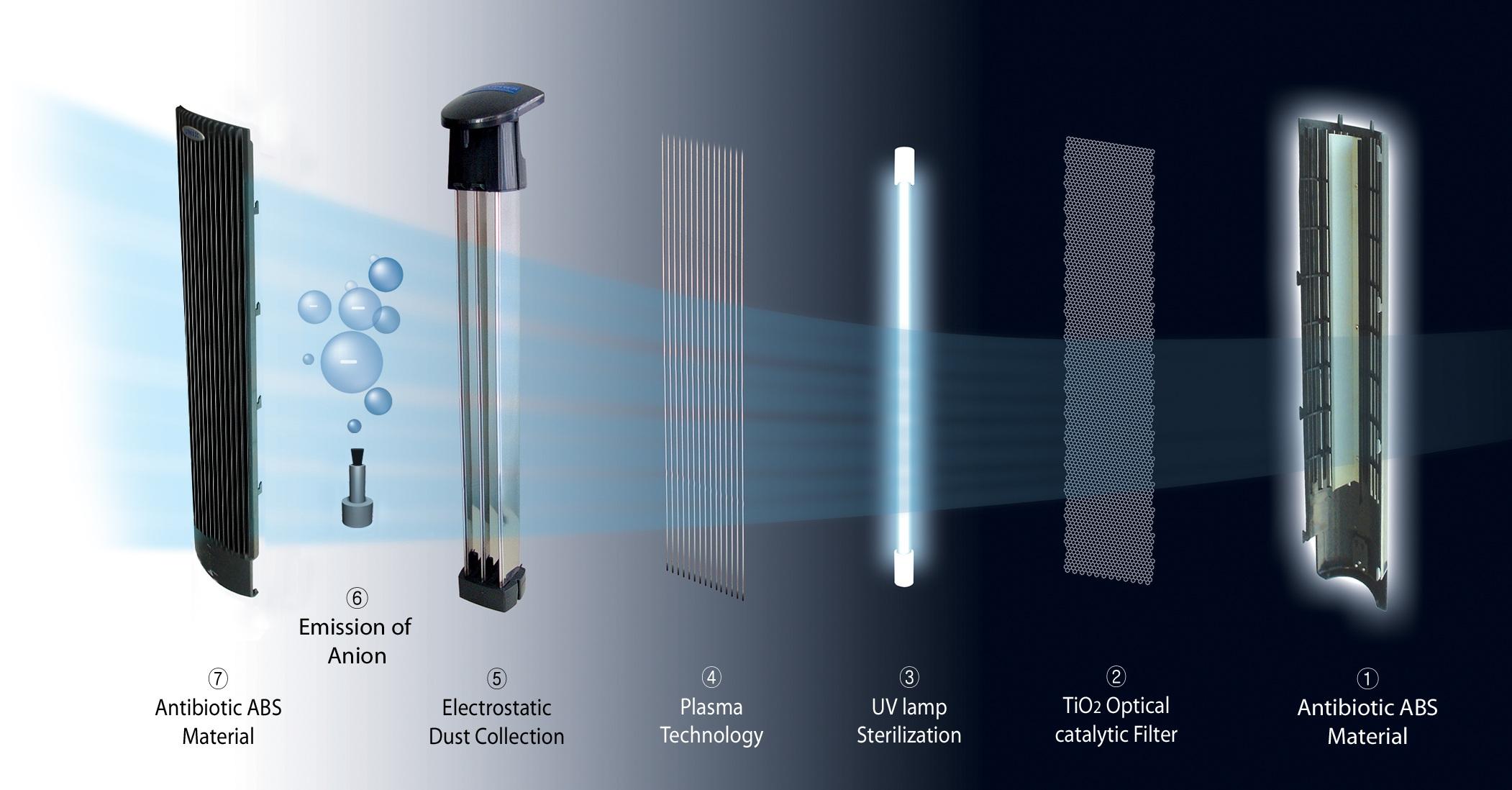 purificateur d air ioniseur uv plasma ca 401 purificateurs et humidificateurs d air de clean. Black Bedroom Furniture Sets. Home Design Ideas
